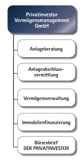 leistungen-diagramm