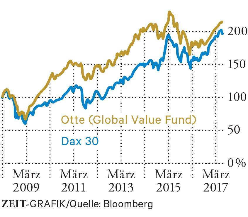 Max Otte PI Global besser als der DAX
